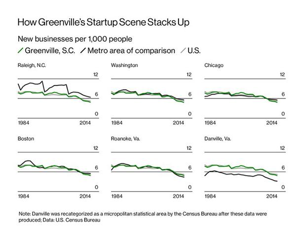 Bloomberg: How Greenville's Startup Scene Stacks Up