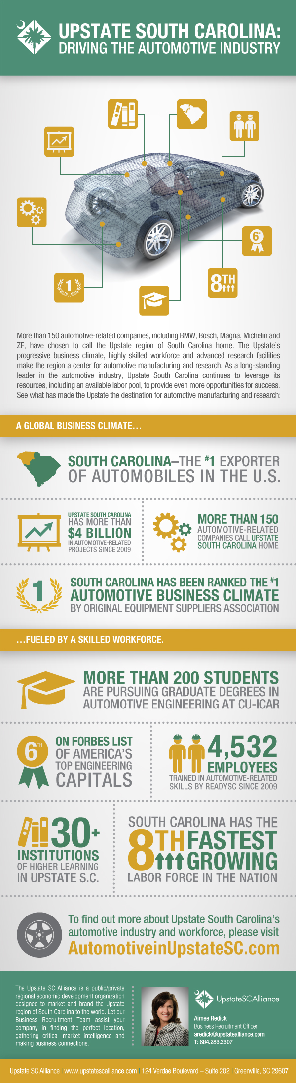 (Infographic)-What-Drives-the-Automotive-Industry-in-Upstate-S-C.jpg
