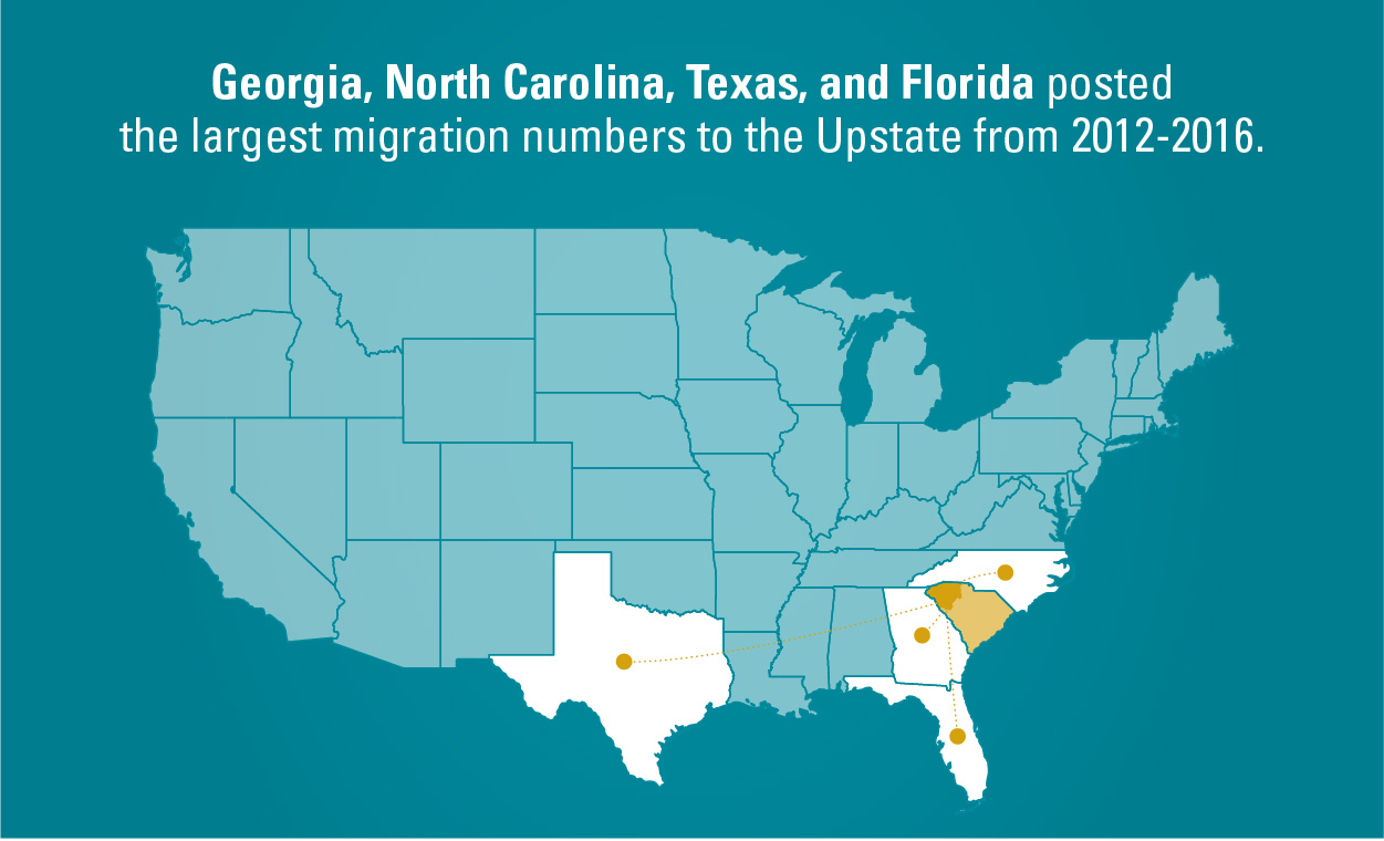 Most migration to Upstate South Carolina comes from Southeastern states