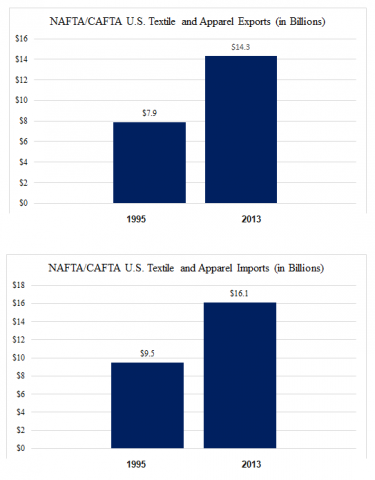 The-Effect-of-the-TPP-on-the-U-S-Textile-Industry-Q-A-with-the-NCTO's-Auggie-Tantillo-_1.png